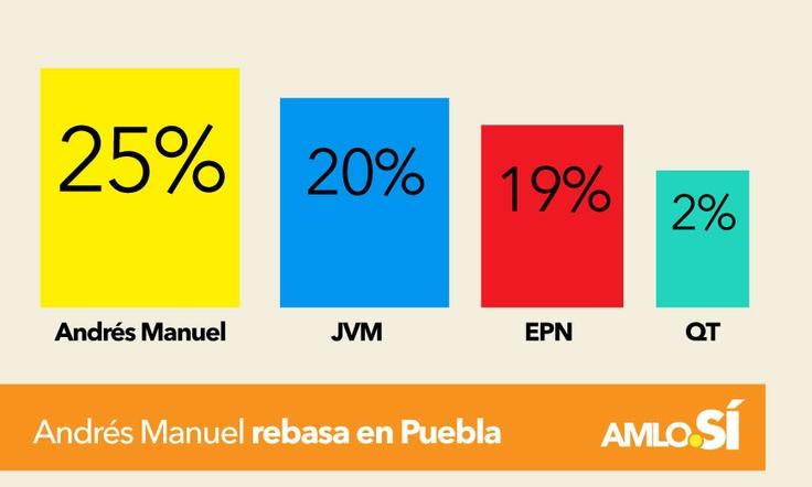 Toma AMLO  la delantera en Puebla...