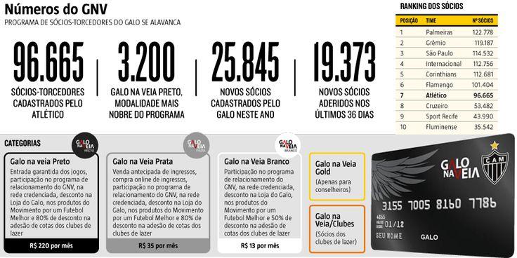 """Se o Atlético-MG registrar o cadastro de mais 3.335 torcedores no programa """"Galo na Veia"""", atingirá a meta dos 100 mil sócios-torcedores traçados pelo presidente Daniel Nepomuceno em janeiro deste ano (07/07/2017) #Futebol #Sócio #Torcedor #GaloNaVeia #Galo #Veia #SócioTorcedor #Torcidômetro #Atlético #AtléticoMineiro #Galo #Infográfico #Infografia #HojeEmDia"""