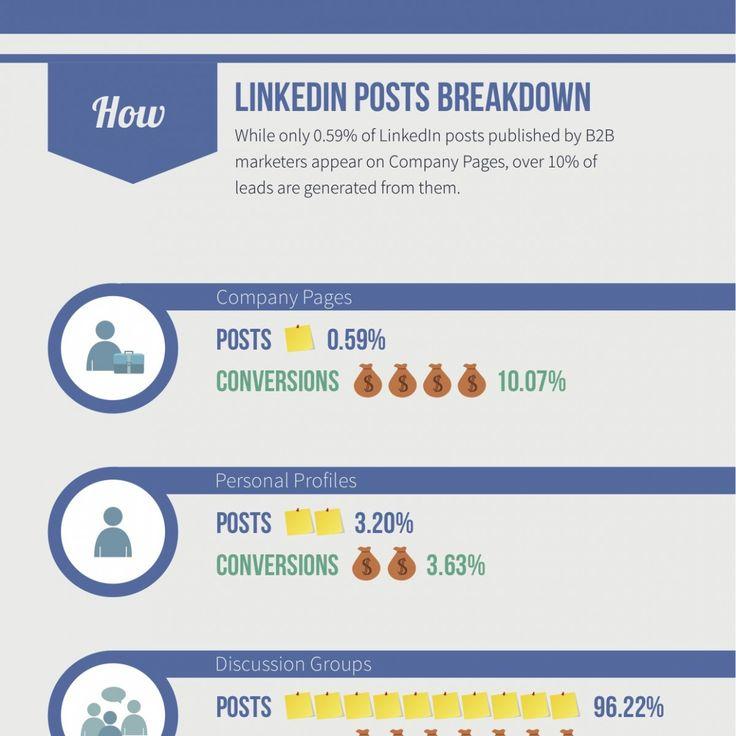 Une étude de Oktopost montre que LinkedIn ne fait pas seulement plus de trafic mais dispose aussi d'un taux de conversion supérieur aux autres réseaux...
