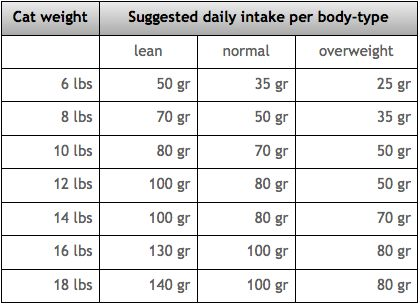 Best  Average Weight Chart Ideas On   Baby Height