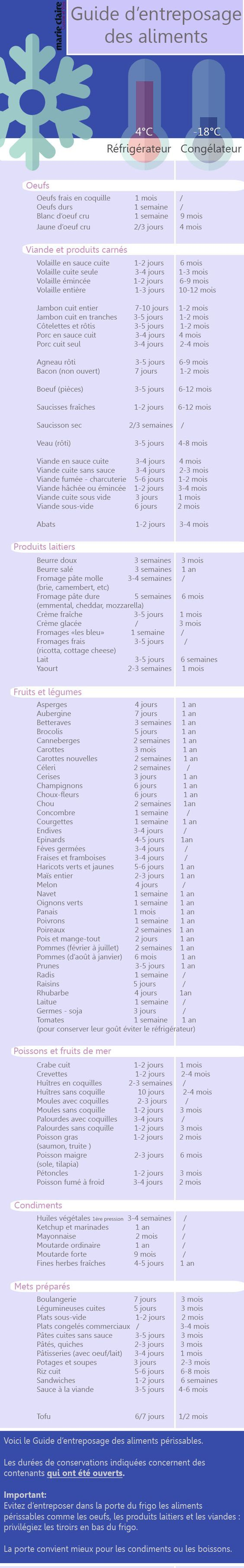 Guide de durée de conservation des aliments périssables au frigo et au congélateur