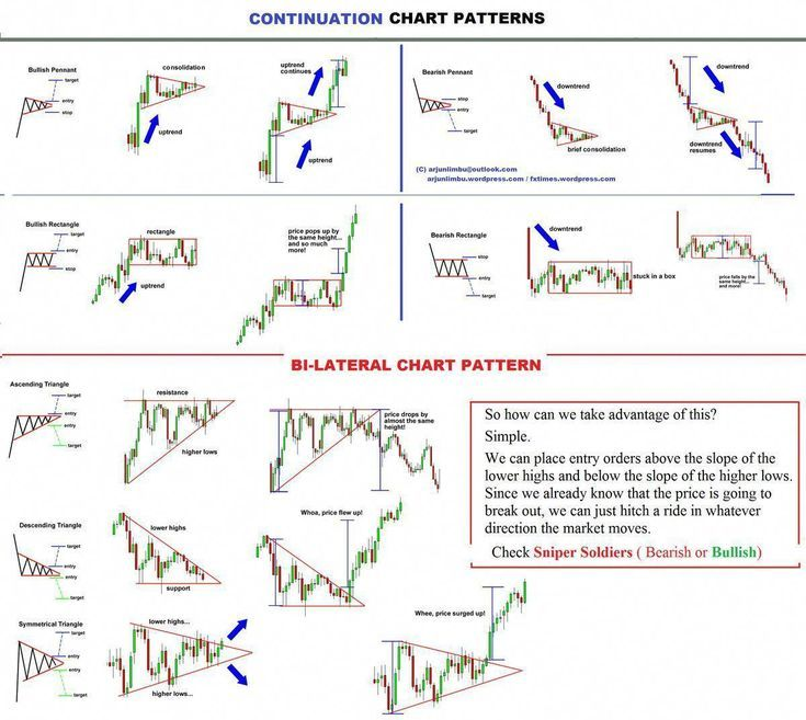 Fxtimes Continuation Chart Pattern Forex Trading On Forex