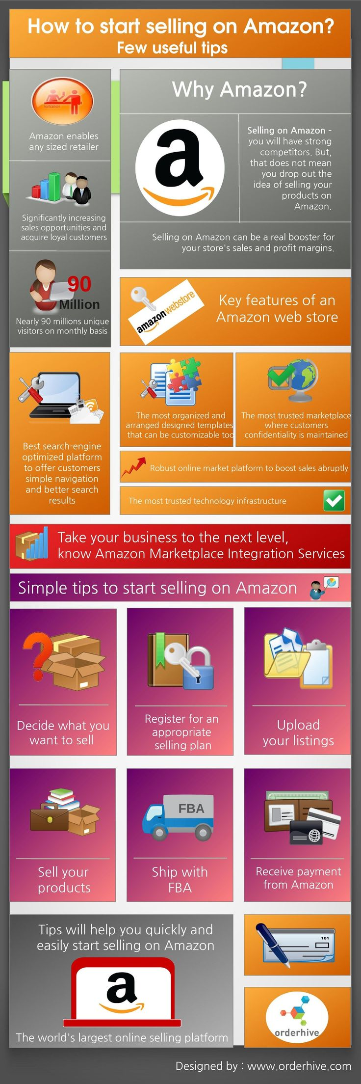How to start selling on Amazon? Infographic