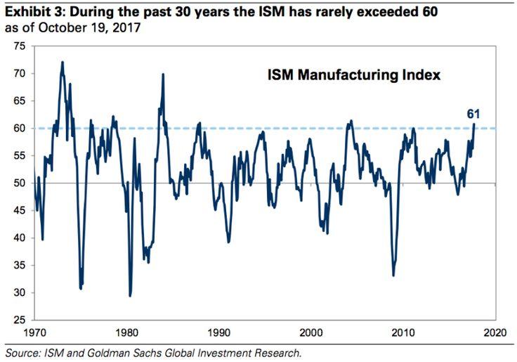 GS WARNS OF PEAK GROWTH FALLING STOCK PRICES AS ISM OF 60 MARKS PEAK
