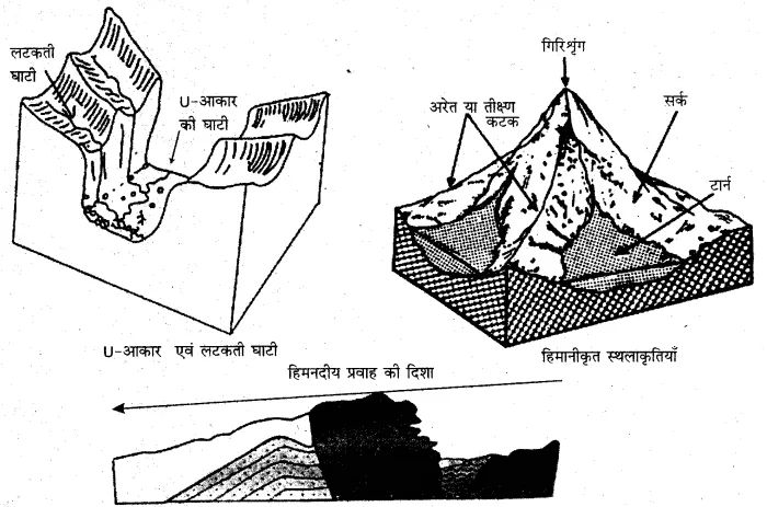 RBSE Solutions for Class 11 Physical Geography Chapter 10
