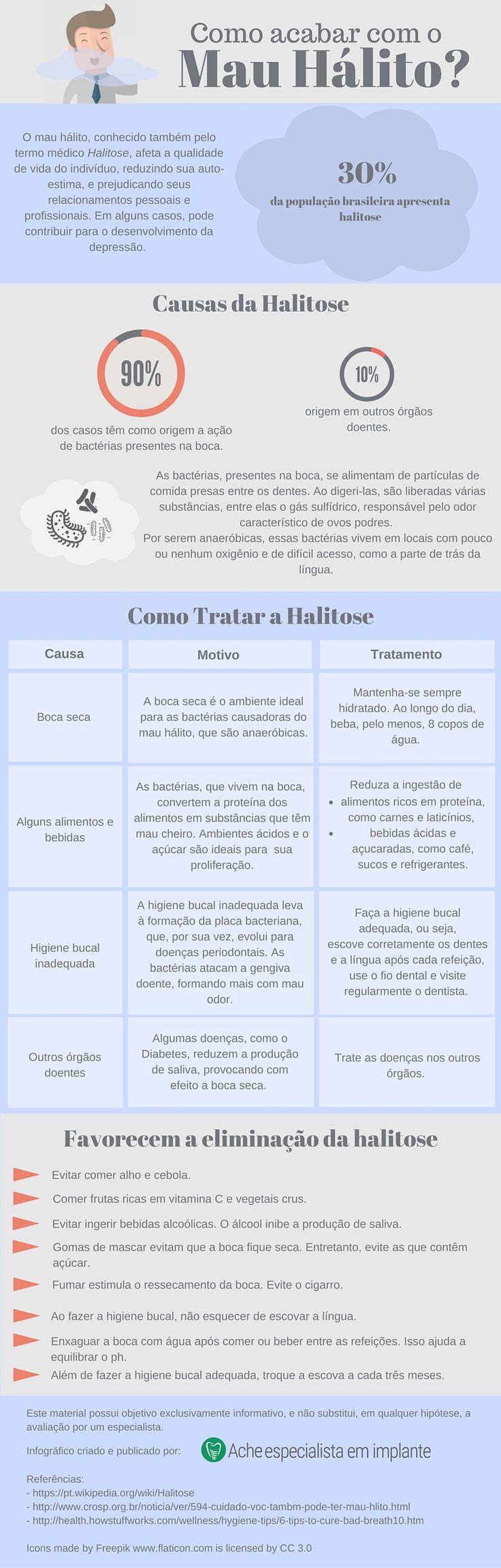 O mau hálito, também conhecido como Halitose, é um problema que afeta 30% da população. Conheça suas causas e como combatê-lo. http://acheespecialistaemimplante.com.br/como-combater-o-mau-halito/