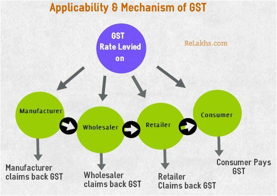 Graphical representaiton of how GST works