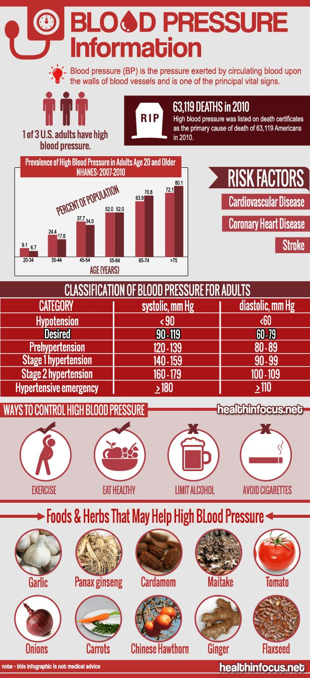 Learn all about blood pressure with our infographic and free written tutorial!