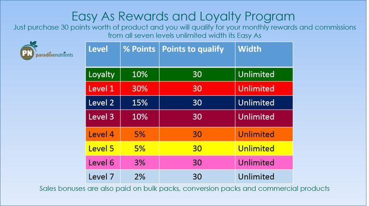 Rewards Program - Paradise Nutrients