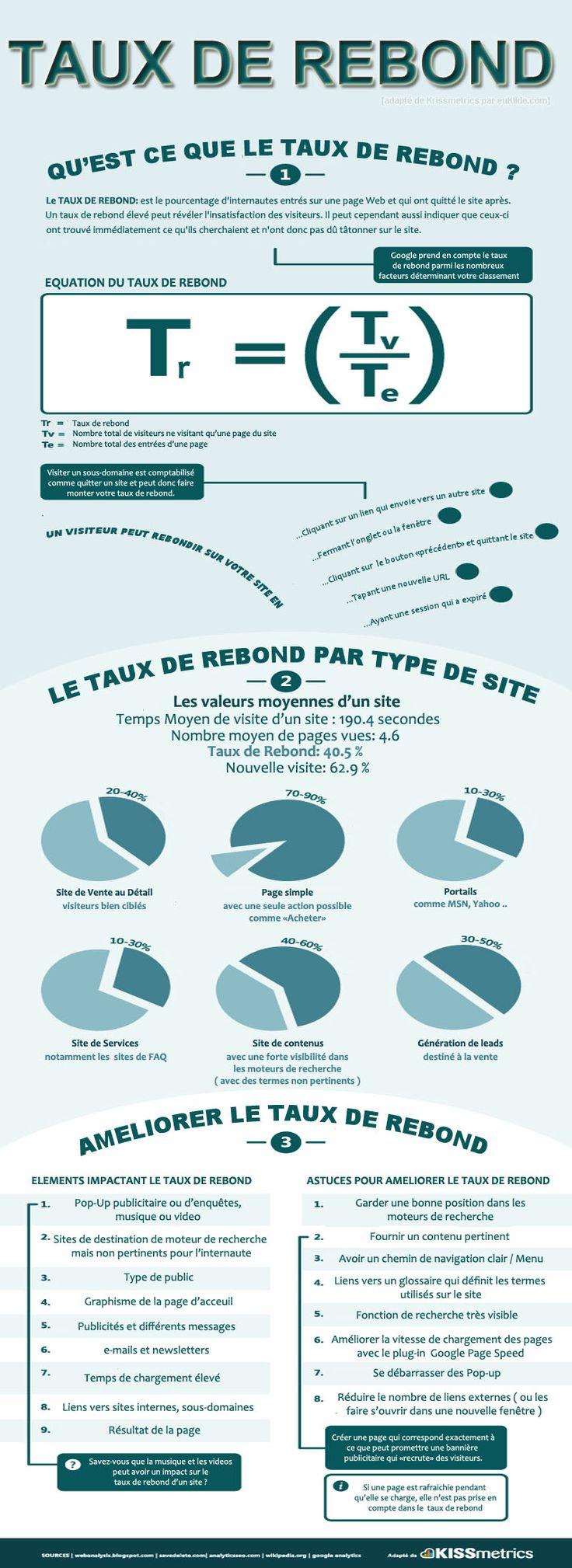 Comprendre le taux de rebond en une infographie (en français) - Geeks and Com' #SEO #référencement #webmarketing : http://akinet.fr