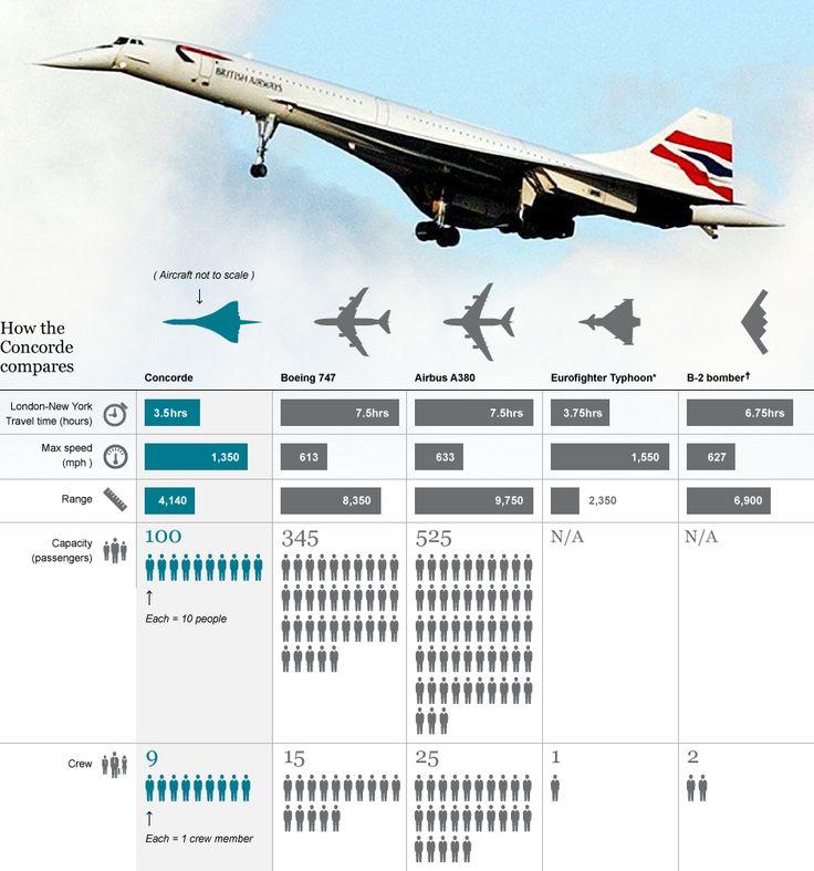 Concorde Stats
