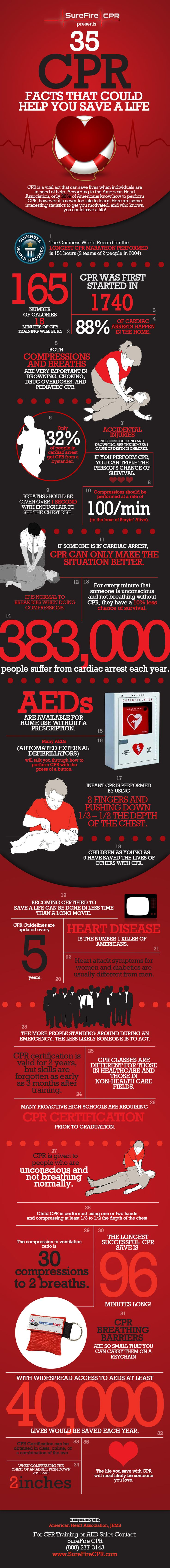 Looking for some CPR Facts that could