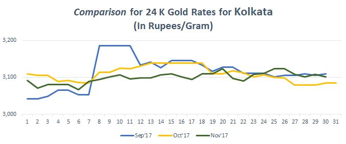 Check out Gold rate in Kolkata trends for months of August, September,October and November.