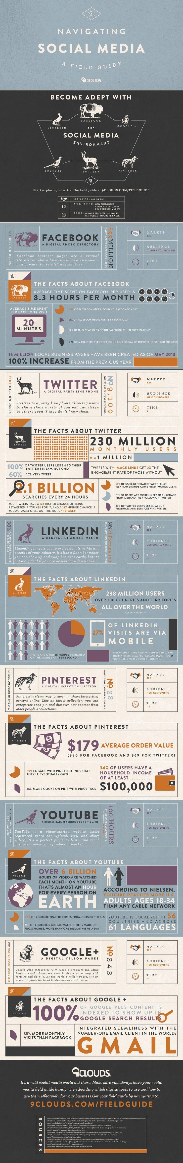Povedená a mírně netradiční infografika od 9clouds rekapituluje zásadní sociální sítě, jejich vlastnosti a v čem jsou použitelné. Berte samozřejmě v úvahu, že jde o jiné prostředí. Česká republika prostě není USA a v řadě aspektů jsme poněkud pozadu.
