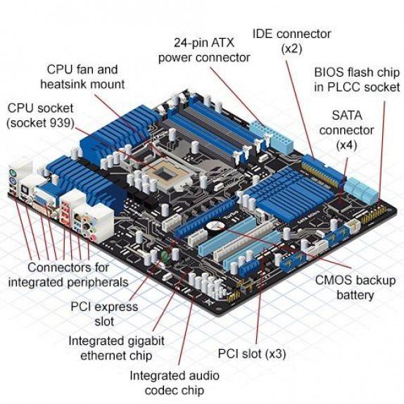Computer Motherboard Parts Computerpartsandcomponents Computer Parts And Components Computer Parts And Components Motherboard Computer