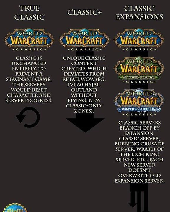 No Changes Classic Plus Or Classic Expansions How Would You Like Wow Classic To Evolve Reddit Genericonlinename Repo World Of Warcraft Warcraft The Expanse