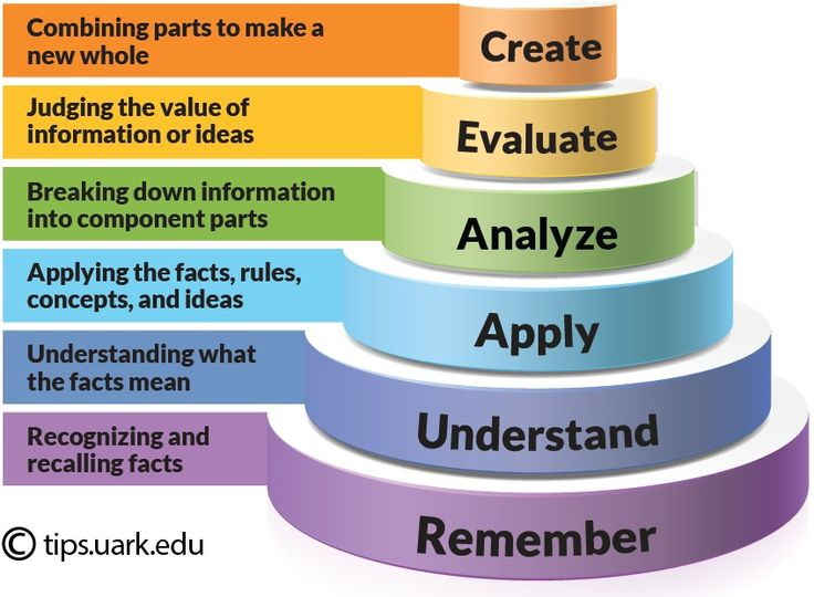 Bloom's Taxonomy ~ using Bloom's Taxonomy to write effective learning objectives