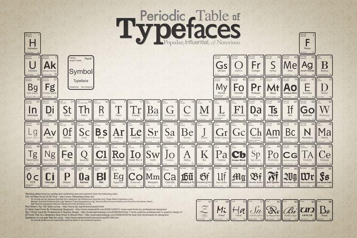 Table périodique des polices de caractères… Voici une représentation des polices de caractères les plus utilisées. Le mode de représentation est celui de la table périodique des éléments de Mendeleiev.
