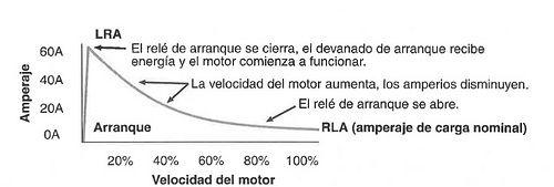 Gráfico arranque motor monofásico
