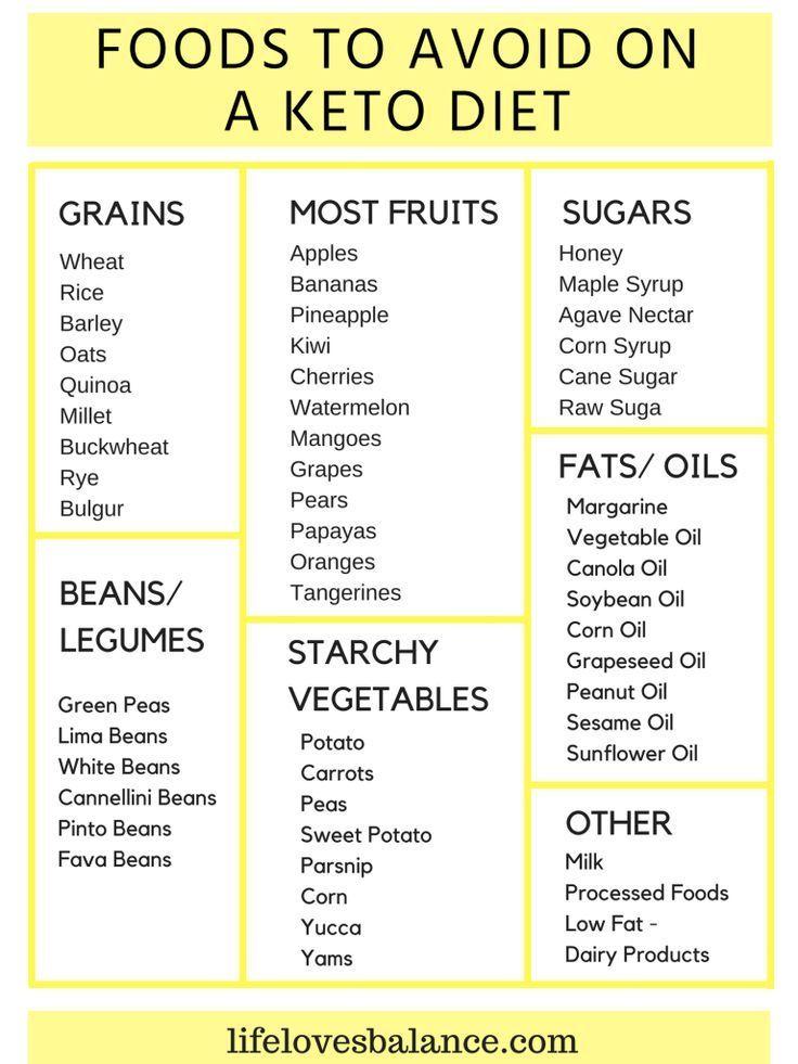 Food To Avoid On A Keto Diet Keto Diet Lifelovesbalance Keto Diet Recipes Keto Diet For