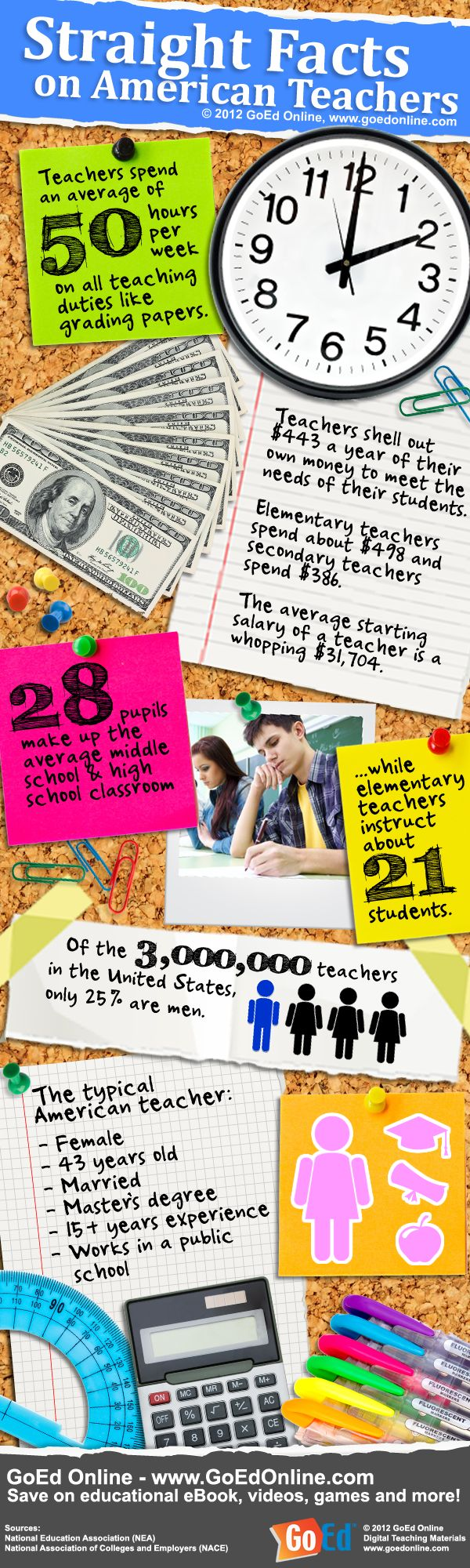 Studies prove that a great teacher can impart a year and a half's worth of learning to a student in one year. Good teaching over a sustained period can [help students] overcome the disadvantages of poverty. 77 percent of U.S. adults feel teaching is among the most under-appreciated professions in the U.S. 76 percent agree that many of the smartest people in society don't go into teaching because being a teacher doesn't pay enough.