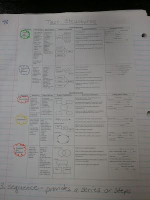The Middle School Mouth (blog): Interactive notebook page on text structures
