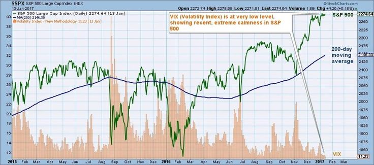 Stock Market: It's Time To Ignore Growth And To Worry About Risks