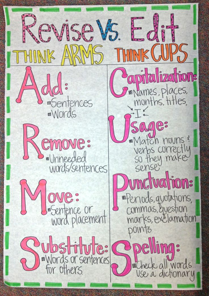 Fabulous anchor chart for revising vs. editing (picture only).