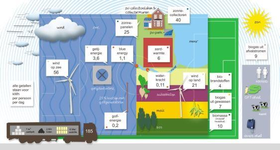 Kan Nederland overschakelen op duurzame energie? - Technisch Weekblad