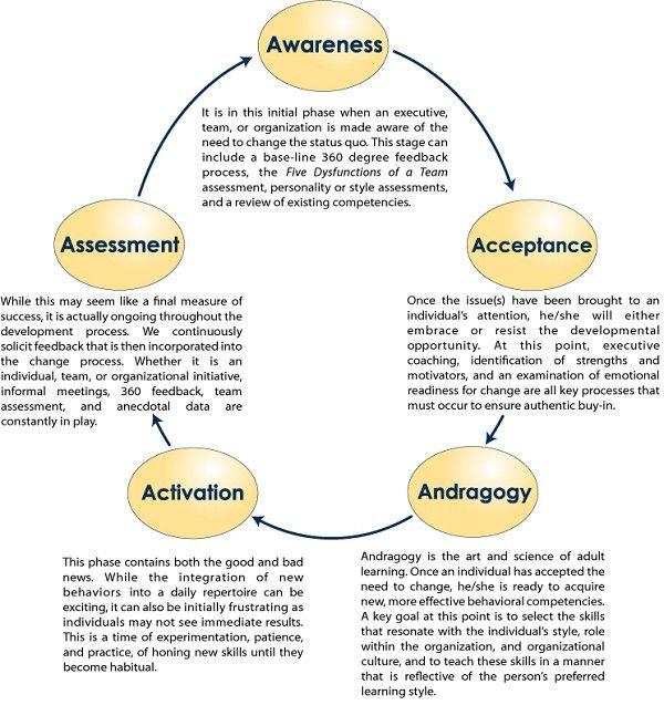 Data Warehouse Etl Developer Resume: 5 Step Coaching Model