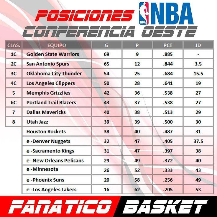 Posiciones Conferencia Oeste de la NBA #FanaticoBasket #Pasion #Por #el #Baloncesto #ThisisWhyWePlay #Nba #Baloncesto #Cesta #SinFronteras #Publicidad #Venezuela #FelizJueves #Pronosticos
