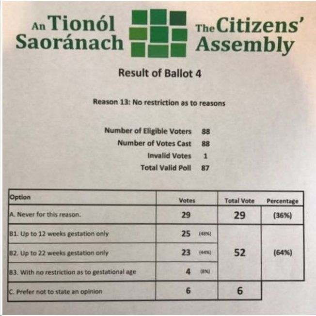 Citizens' Assembly recommends unrestricted abortion in Ireland | NRL News Today