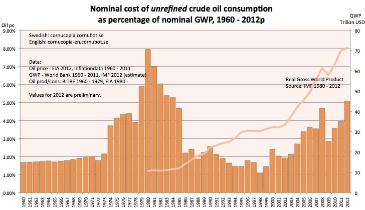 #Oljekonsumtion som andel av världsekonomin 1960 - 2012 (Källa #Cornucopia?  evig tillväxt i en ändlig värld? )