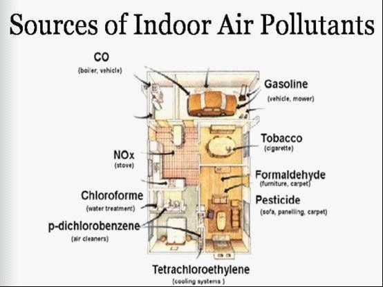 Image result for indoor pollution