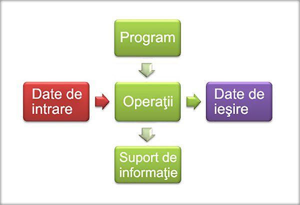 Datele de intrare, Programul Calculatorul este o maşină care prelucrează automat informaţia. Pentru aceasta, trebuie să i se furnizeze datele pe care trebuie să le prelucreze (datele de intrare) şi o listă de instrucţiuni (programul) care să îi spună cum să prelucreze aceste date. ...