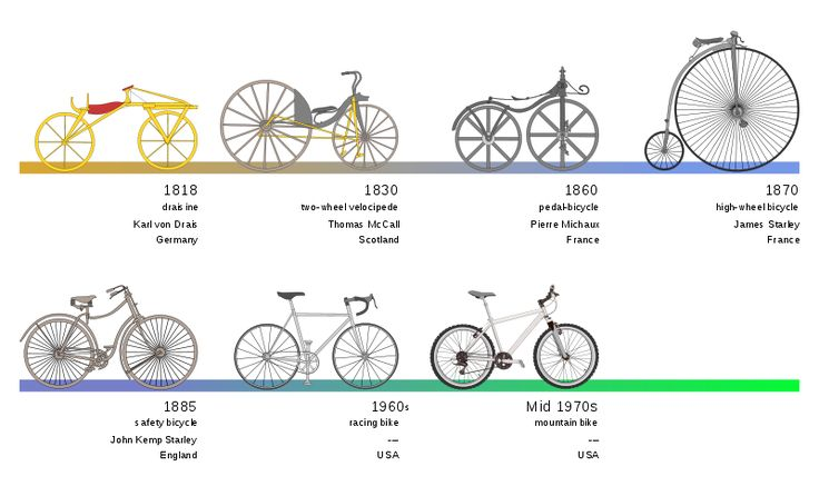 Bikes History Bicycles History Bicycles
