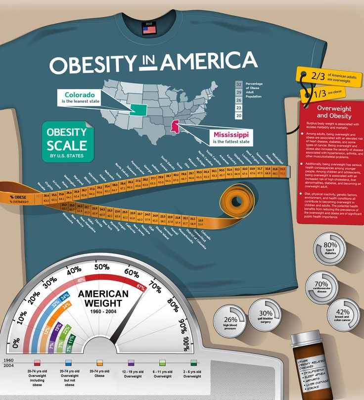 Biography Sample Essay Interesting Take On Obesity In America And Population Health Managementor  Lack There Of Example Satire Essay also Sex Trafficking Essays  Best Stop Obesity Images On Pinterest  Health Healthy Living  Essays Against Euthanasia