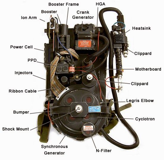 How to make a Ghostbusters Proton Pack / Step by Step Proton Pack Tutorial from www.thebrighterwriter.blogspot.com