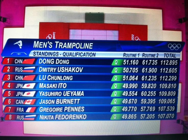 Résultats des Jeux Olympiques de Londres 2012 pour l'épreuve de trampoline, catégorie Hommes.  Médaille d'or pour le chinois Dong Dong.