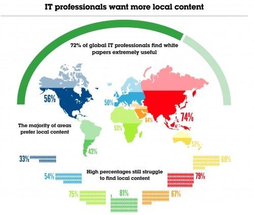 Global IT Content Survey part 1 (2012)