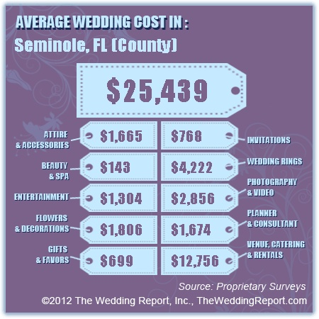 25 Cute Average Wedding Costs Ideas On Pinterest Cost Breakdown And