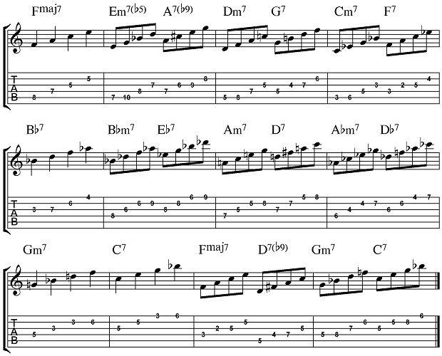 Jazz Guitar Corner: The Importance of the Bird Blues Chord Progression | Guitar World
