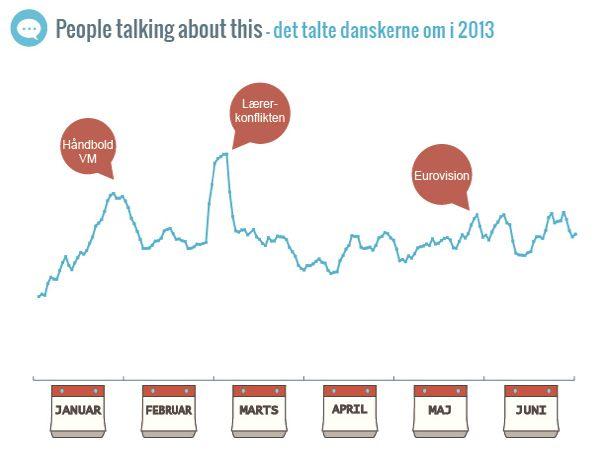 Sådan skaber du værdi med infographics – Atcore