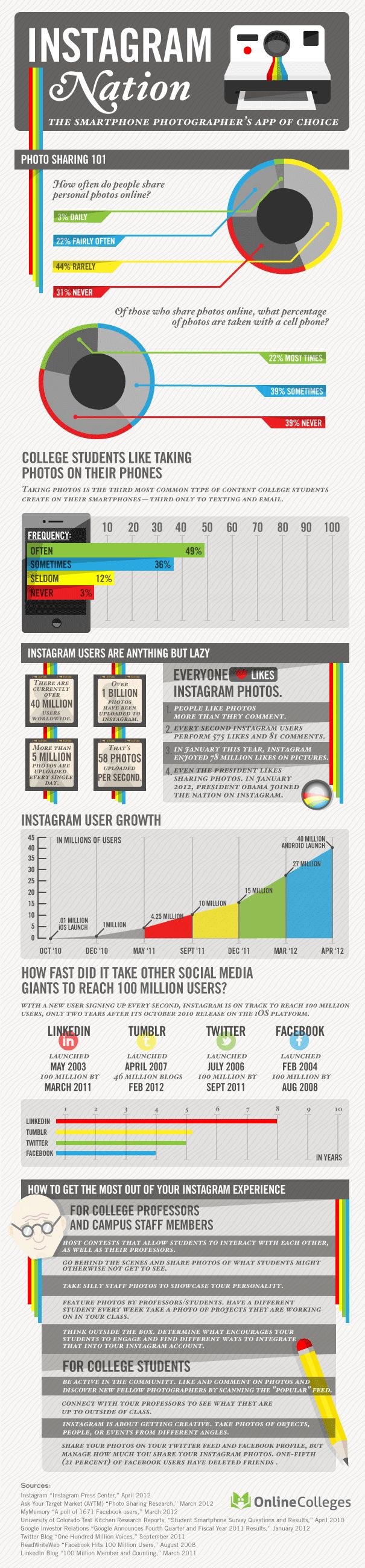 Instragram took America by Storm - today 5 million photos are uploaded every day [Infographic]