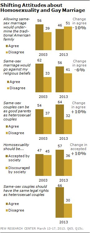 changing attitudes on same sex marriage charts in Gympie