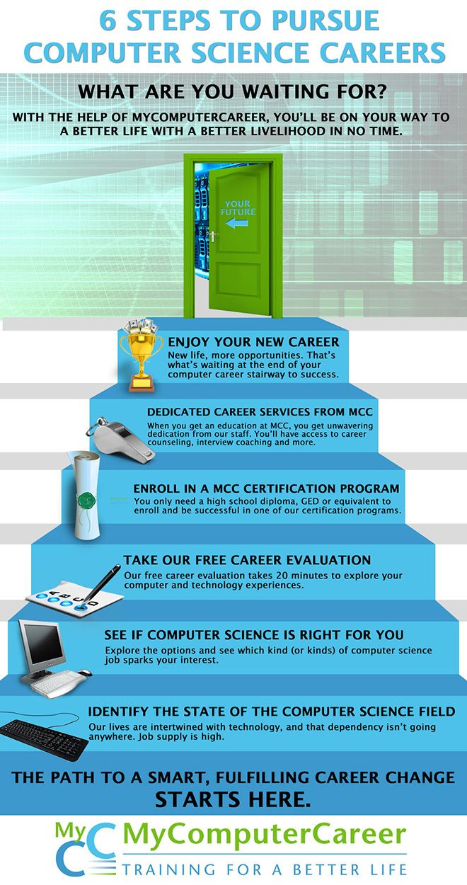 Mycomputercareer 6 Steps Career Infographic In 2021 Computer Science Career Work From Home Jobs