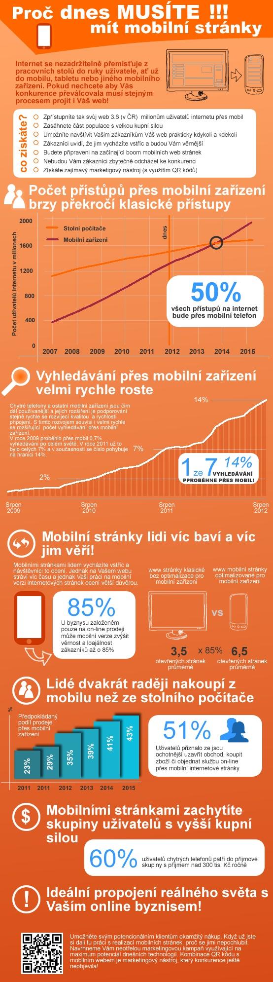Ještě váháte jestli má cenu si pořídit mobilní verzi vašich internetových stránek ?