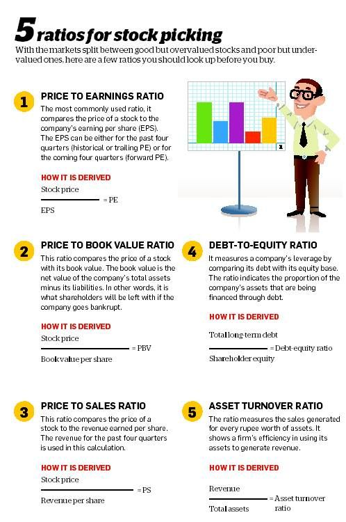 #StockPciking #Investing : 5 ratios for stock picking