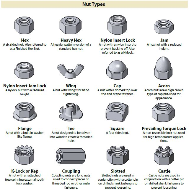Identification Chart For Fastener Nut Types Mechanical