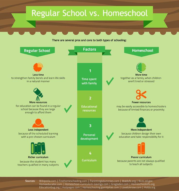 Comparing school to homeschool.